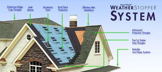 Roof Weather proofing
